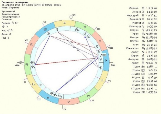 аспекты в синастрии указывающие на сексуальную совместимость-чф2